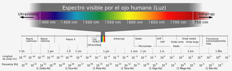 800px-Electromagnetic_spectrum-es.svg