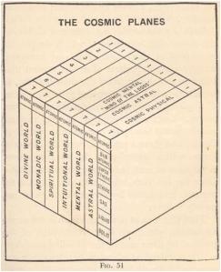 """Representación de los Planos de Conciencia del Sistema Solar y del Universo (uno dentro del otro) según aparece en el libro """"Fundamentos de Teosofía"""", de Jinarajadasa"""