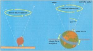 Explicación del movimiento de precesión de la Tierra en que se compara a nuestro planeta con una peonza, véanse las similitudes incluso de las imágenes utilizadas, posiblemente extraídas de un manual escolar.