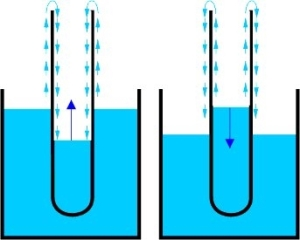 Efecto fuente del Helio superfluido