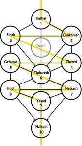 Árbol de la Vida, y Sephirots, surgiendo del rayo de luz de Séphira