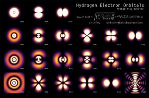 Orbitales del Electrón de Hidrógeno