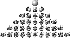 Armónicos de una esfera, comparar con los orbitales del Hidrógeno
